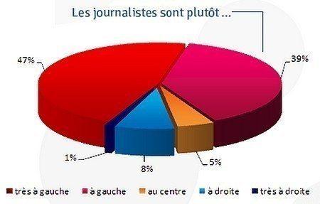 A votre avis, les journalistes sont plutôt…