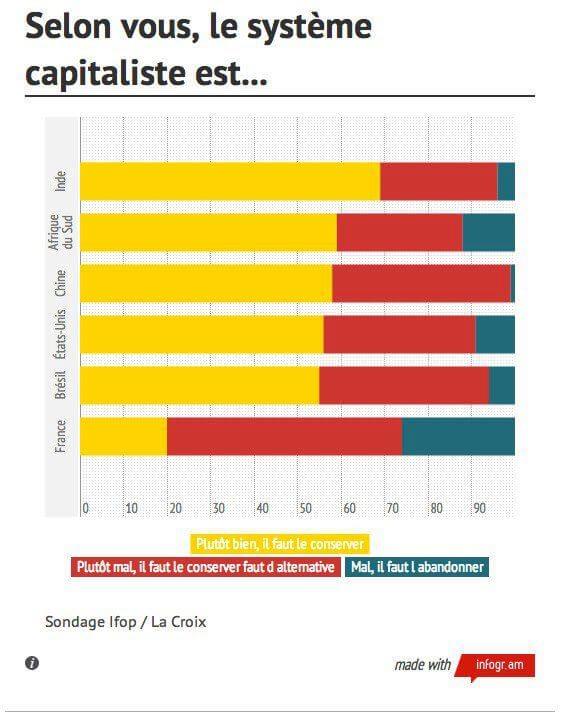 Le système capitaliste, c'est le Mal