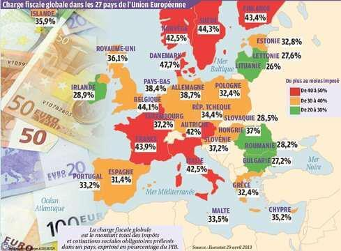 Charge fiscale globale en Europe