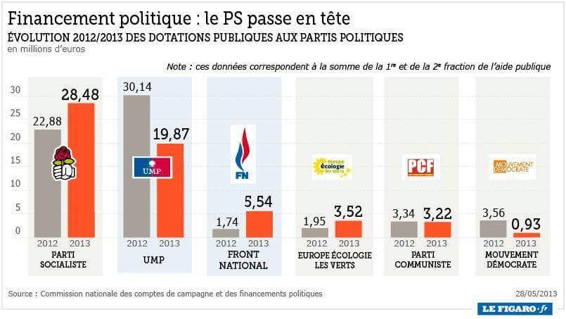 Dotations publiques aux partis politiques français