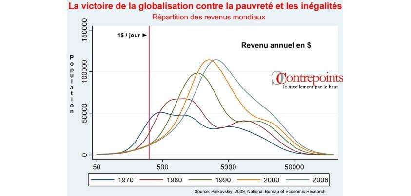 Répartition des revenus mondiaux