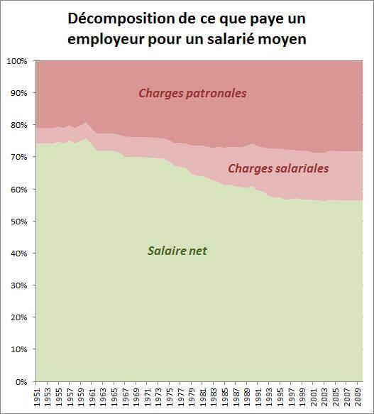 Charges patronales, salariales et salaire net