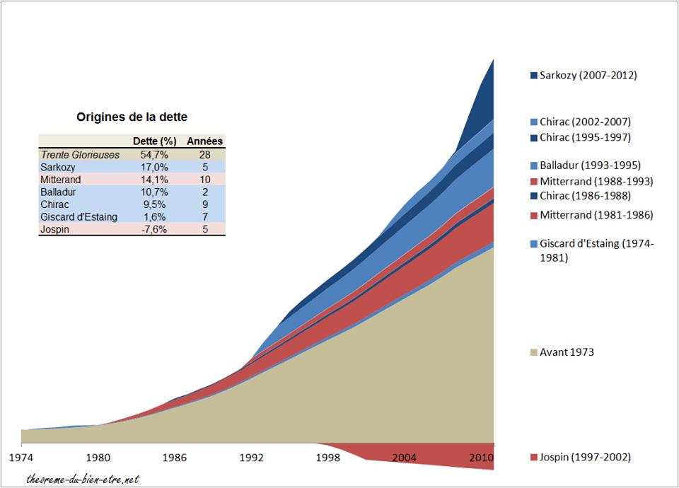 Origines de la dette