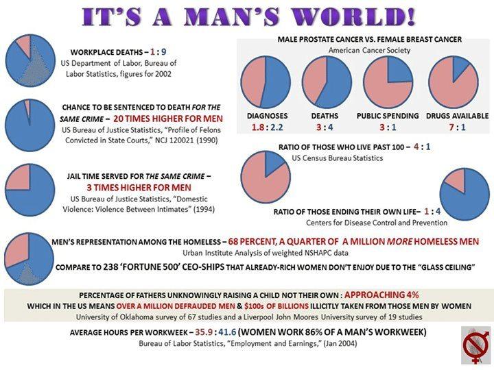 Hommes, femmes, mode d'emploi