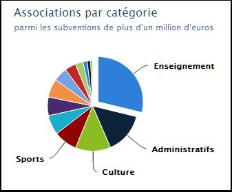 Associations : subventions de plus de un million d'euros