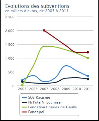 Evolution des subventions de 2005 à 2011