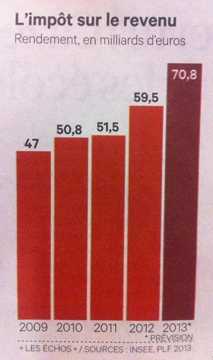 Impôt sur le revenu 2009-2013