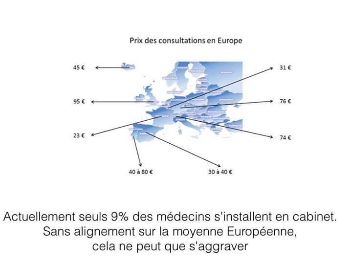 Médecins : prix des consultations en Europe