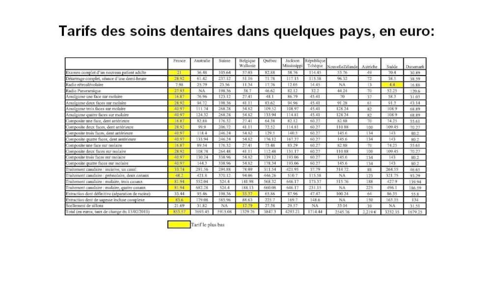 Tarifs des soins dentaires dans quelques pays, en euro
