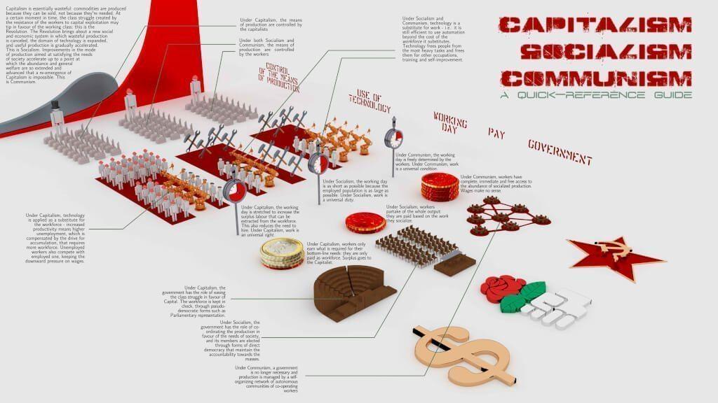 Capitalisme vs Socialisme vs Communisme : le jeu des 777 erreurs