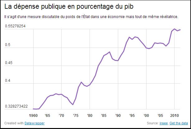 Dépense publique en pourcentage du PIB
