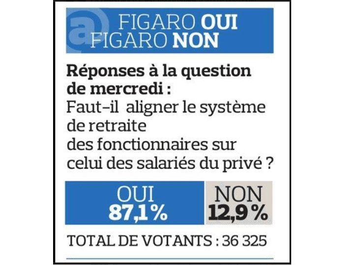 Faut-il aligner le système de retraite des fonctionnaires sur celui du privé ?
