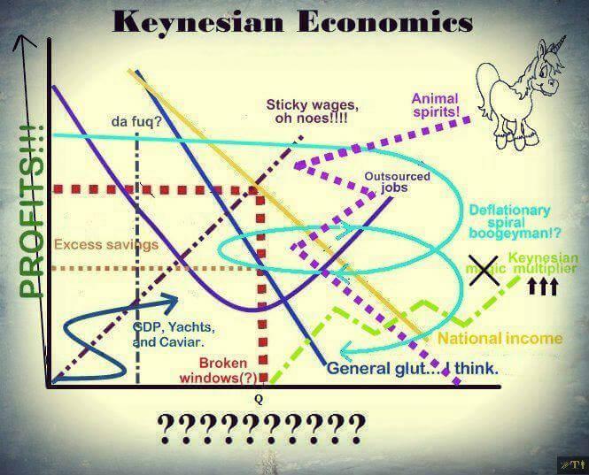 Keynésianisme