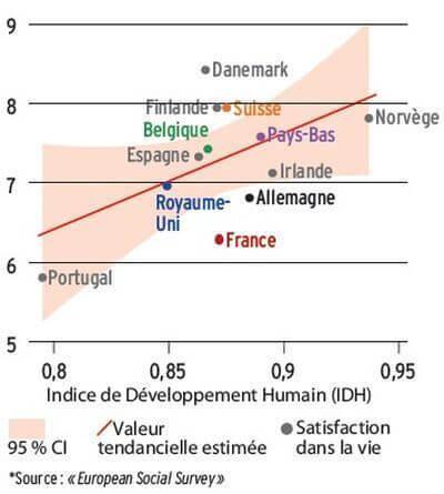 Le pessimisme français