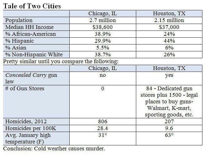 Effets du climat sur le nombre d'homicides