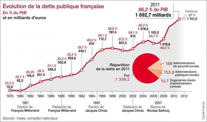 Evolution de la dette publique française