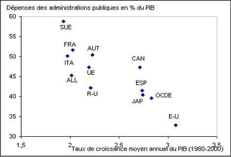 Dépenses des administrations publiques en pourcentage du PIB