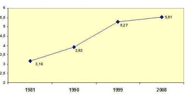 Evolution de l'acceptation de l'homosexualité en France