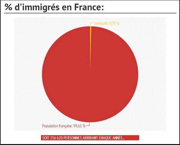 Pourcentage d'immigrés en France