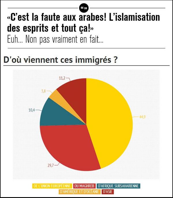 D'où viennent les immigrés ?