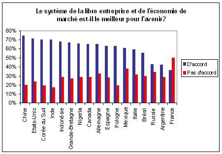 Le Français, seul contre la libre entreprise