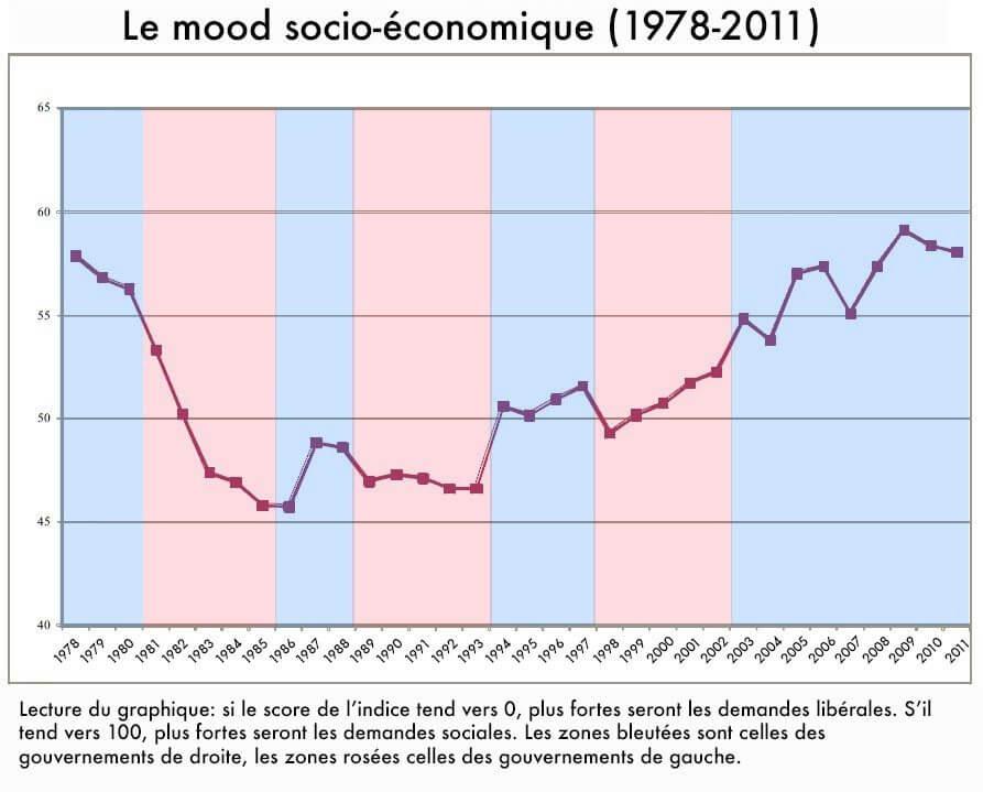 Loi thermostatique en France (1978-2011)