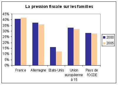Pression fiscale sur les familles