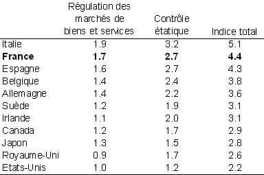 Régulation des marchés de biens et services et contrôle étatique