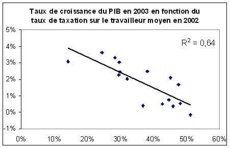 Taux de croissance du PIB en fonction du taux de taxation sur le travailleur moyen