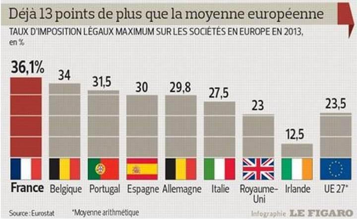 Taux d'imposition légaux maximum sur les sociétés en Europe en 2013