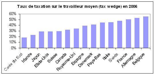 Taux de taxation sur le travailleur moyen