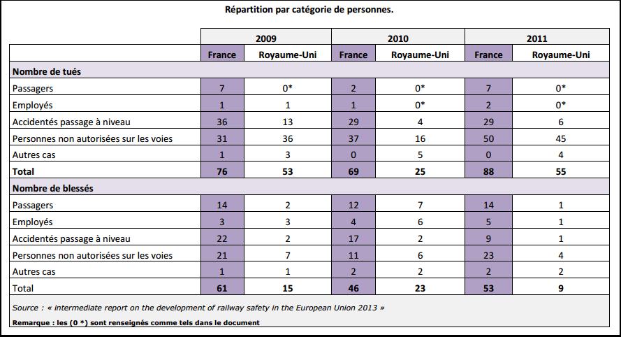 Accidents ferroviaires par catégorie de personnes en France et au Royaume-Uni en 2013