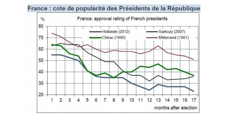 Cote de popularité des Présidents de la République (France)