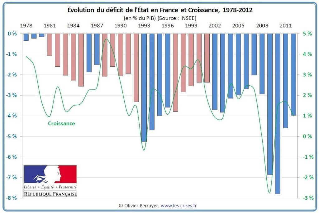 Evolution du déficit de l'Etat et croissance (1978-2012)