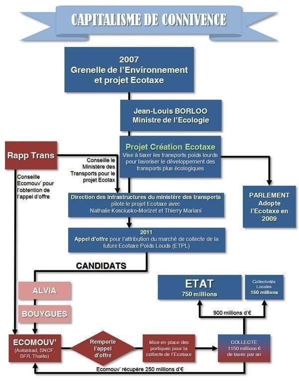 Ecotaxe – Capitalisme de connivence