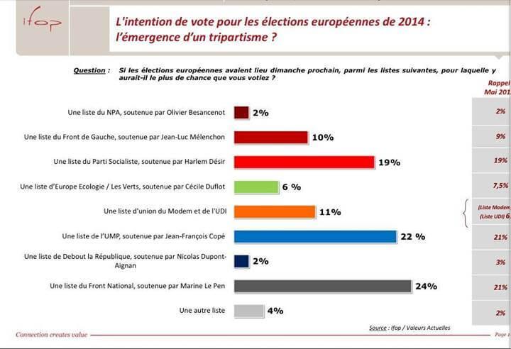 Intention de vote pour les élections européennes de 2014