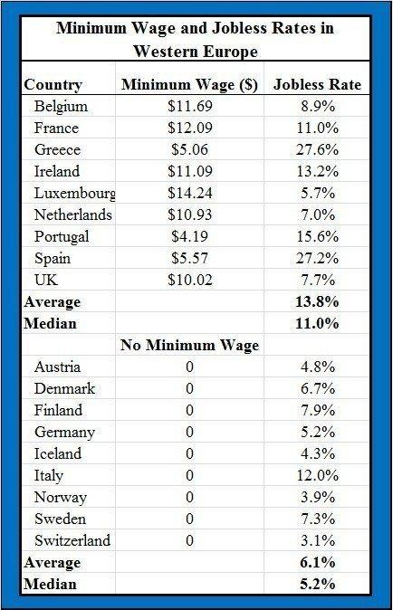 Salaire minimum et taux de chômage