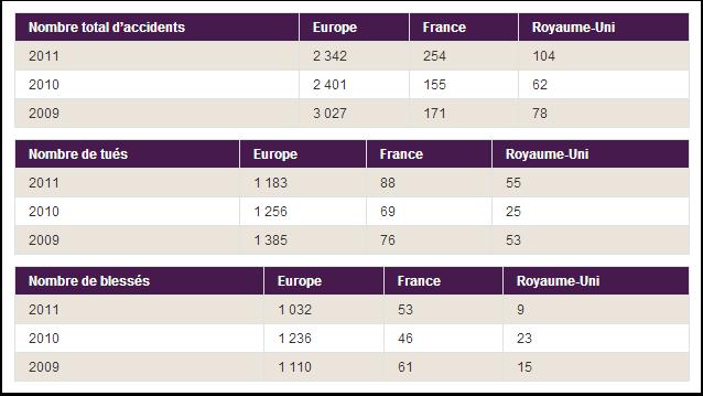 Bilan de la sécurité ferroviaire en France et au Royaume-Uni en 2013