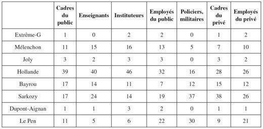 Vote des fonctionnaires en 2012