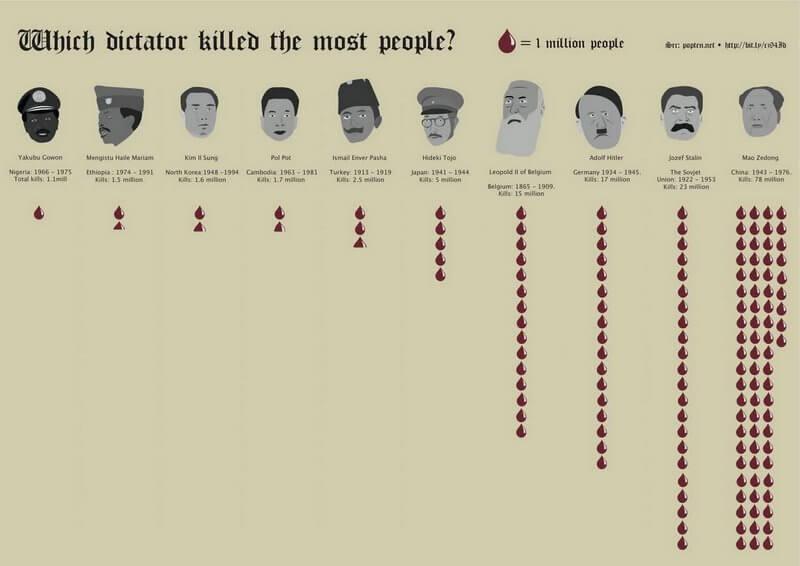 Dictateurs : deux communistes et un socialiste sur le podium