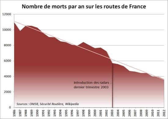Nombre de morts par an sur les routes de France