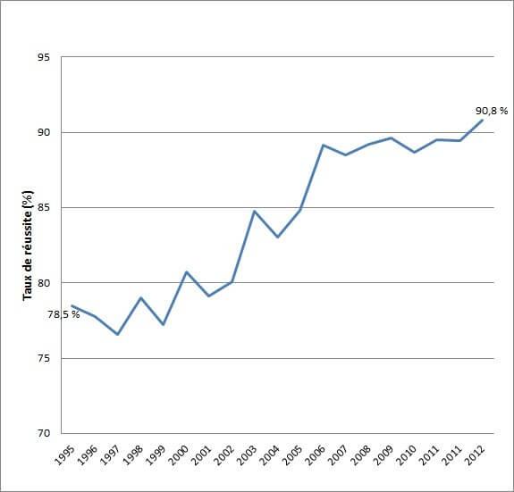 Evolution du taux de réussite au Bac S depuis 1995