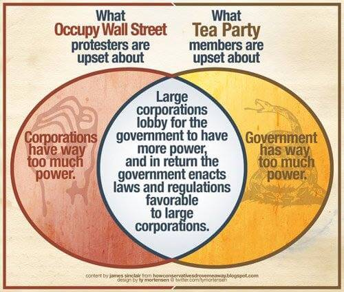 Occupy Wall Street pour les Nuls