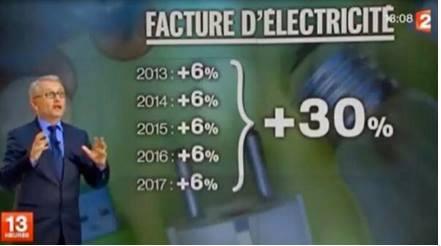 L'électricité augmente, les maths diminuent