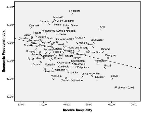 Liberté inégale