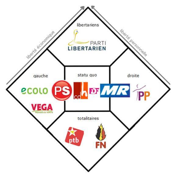 Parti libertarien (Belgique)
