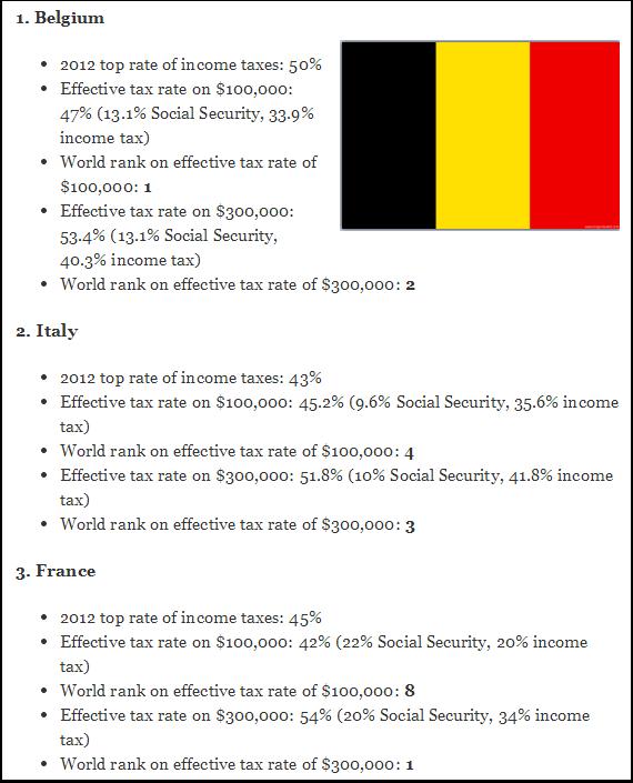 Les pays les plus taxés au monde