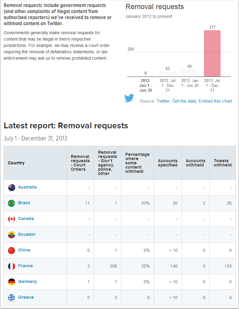 Twitter: Removal requests