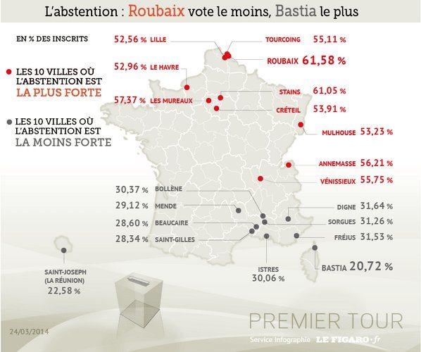 Abstention et vote FN