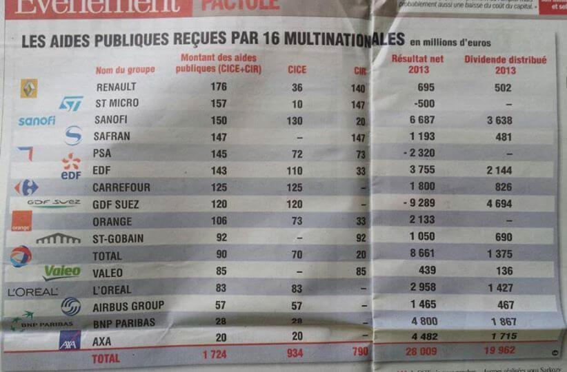Aides publiques reçues par 16 multinationales